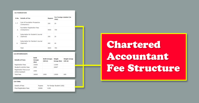 What is the Complete ICAI CA Registration Fees Structure?